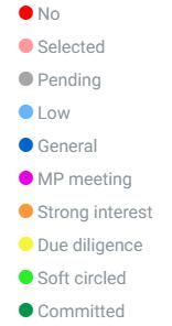 Campaigns: Member Status